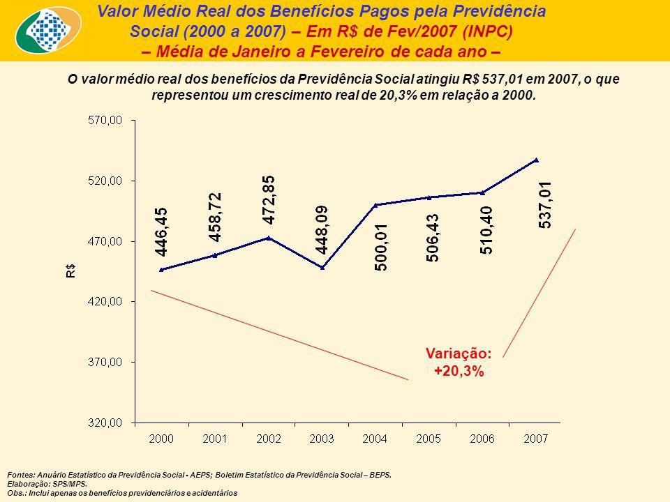 Valor Médio Real dos Benefícios Pagos pela Previdência Social (2000 a 2007) – Em R$ de Fev/2007 (INPC) – Média de Janeiro a Fevereiro de cada ano – O valor médio real dos benefícios da Previdência Social atingiu R$ 537,01 em 2007, o que representou um crescimento real de 20,3% em relação a 2000.