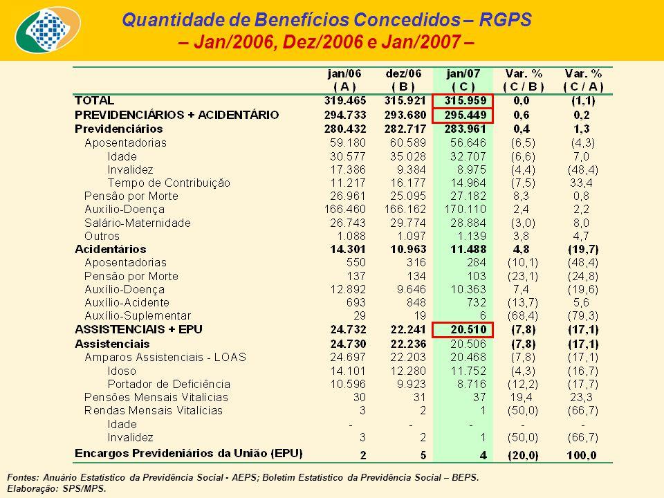 Quantidade de Benefícios Concedidos – RGPS – Jan/2006, Dez/2006 e Jan/2007 – Fontes: Anuário Estatístico da Previdência Social - AEPS; Boletim Estatístico da Previdência Social – BEPS.