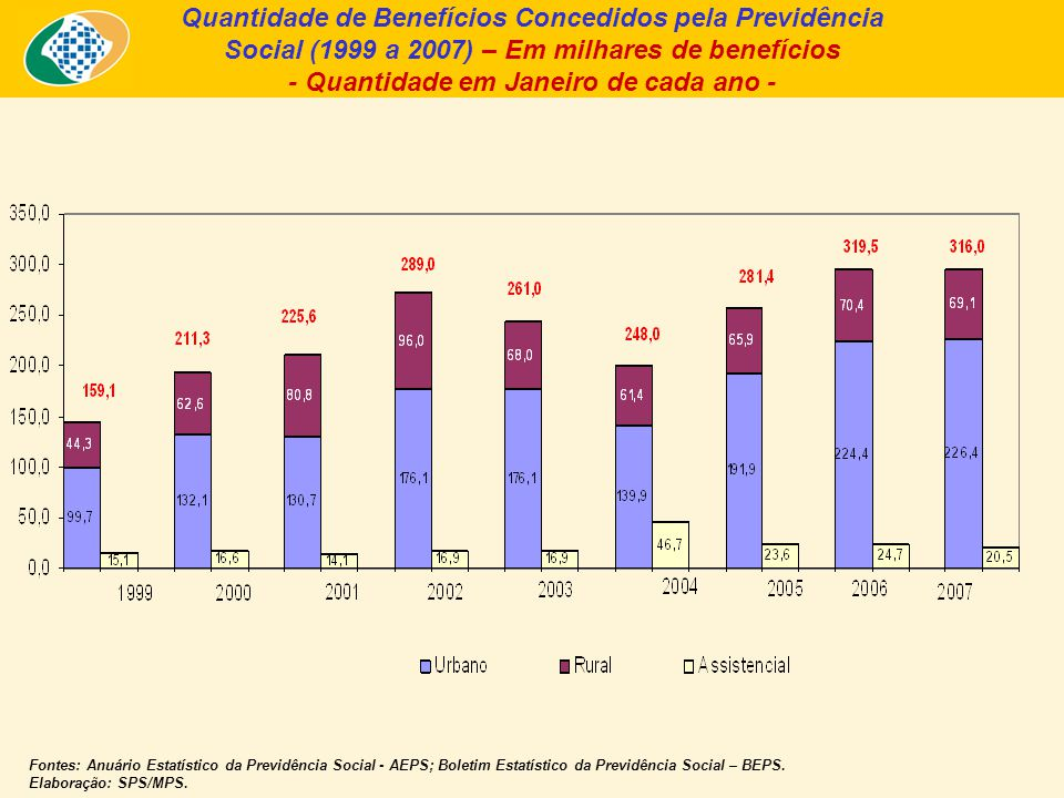 Quantidade de Benefícios Concedidos pela Previdência Social (1999 a 2007) – Em milhares de benefícios - Quantidade em Janeiro de cada ano - Fontes: Anuário Estatístico da Previdência Social - AEPS; Boletim Estatístico da Previdência Social – BEPS.