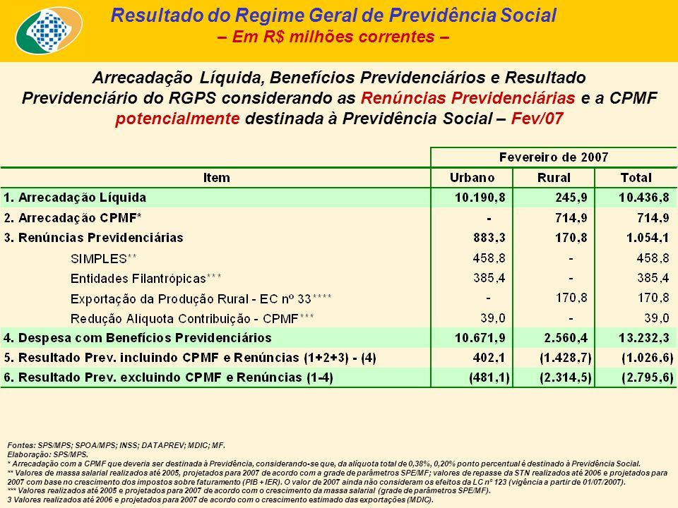 Fontes: SPS/MPS; SPOA/MPS; INSS; DATAPREV; MDIC; MF.