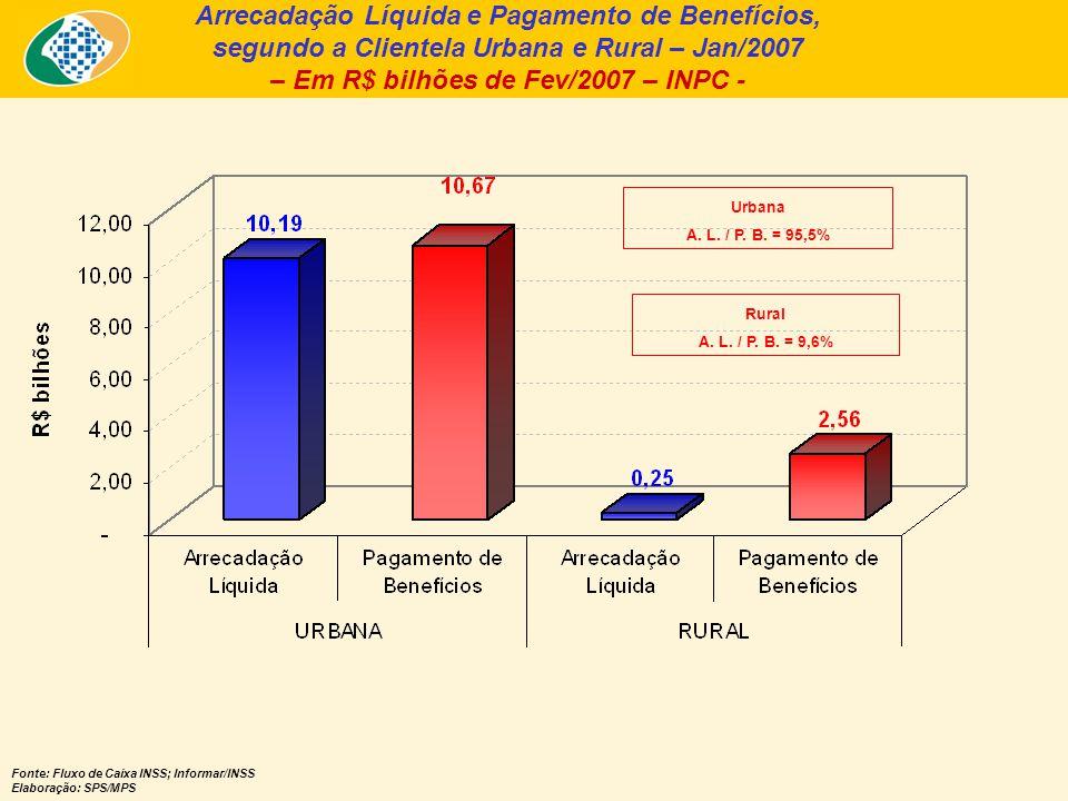 Arrecadação Líquida e Pagamento de Benefícios, segundo a Clientela Urbana e Rural – Jan/2007 – Em R$ bilhões de Fev/2007 – INPC - Fonte: Fluxo de Caixa INSS; Informar/INSS Elaboração: SPS/MPS Urbana A.