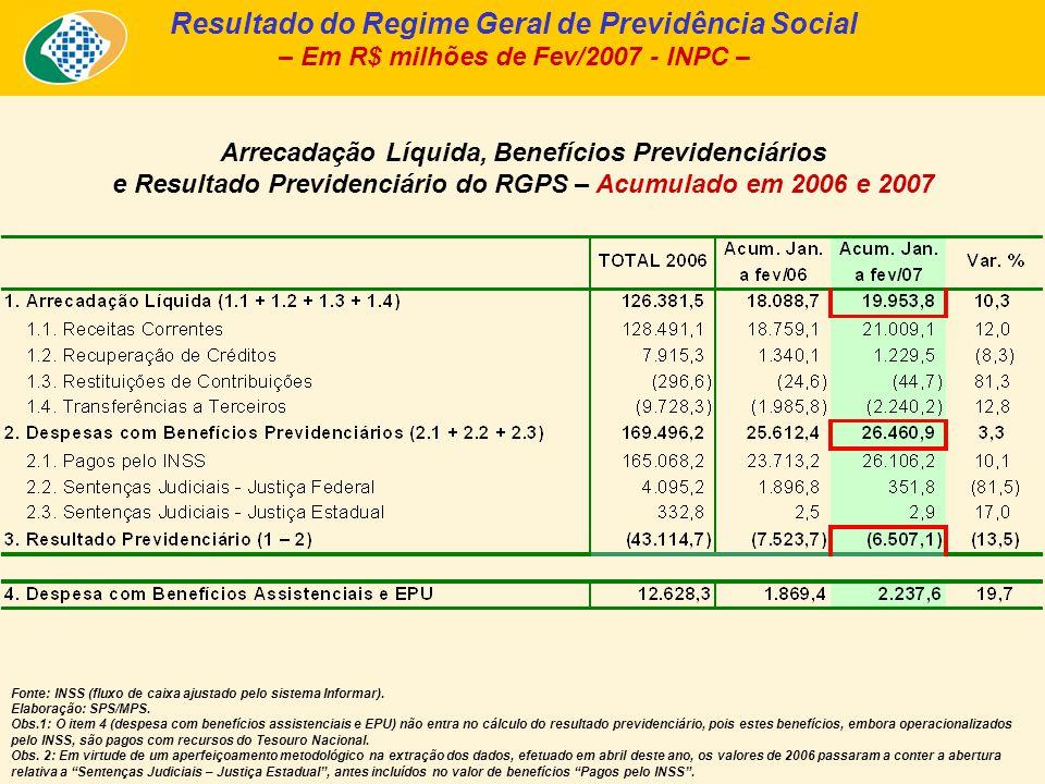 Arrecadação Líquida, Benefícios Previdenciários e Resultado Previdenciário do RGPS – Acumulado em 2006 e 2007 Resultado do Regime Geral de Previdência Social – Em R$ milhões de Fev/2007 - INPC – Fonte: INSS (fluxo de caixa ajustado pelo sistema Informar).