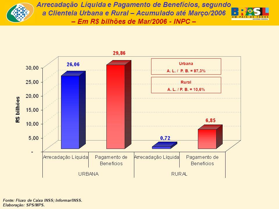 Arrecadação Líquida e Pagamento de Benefícios, segundo a Clientela Urbana e Rural – Acumulado até Março/2006 – Em R$ bilhões de Mar/2006 - INPC – Fonte: Fluxo de Caixa INSS; Informar/INSS.