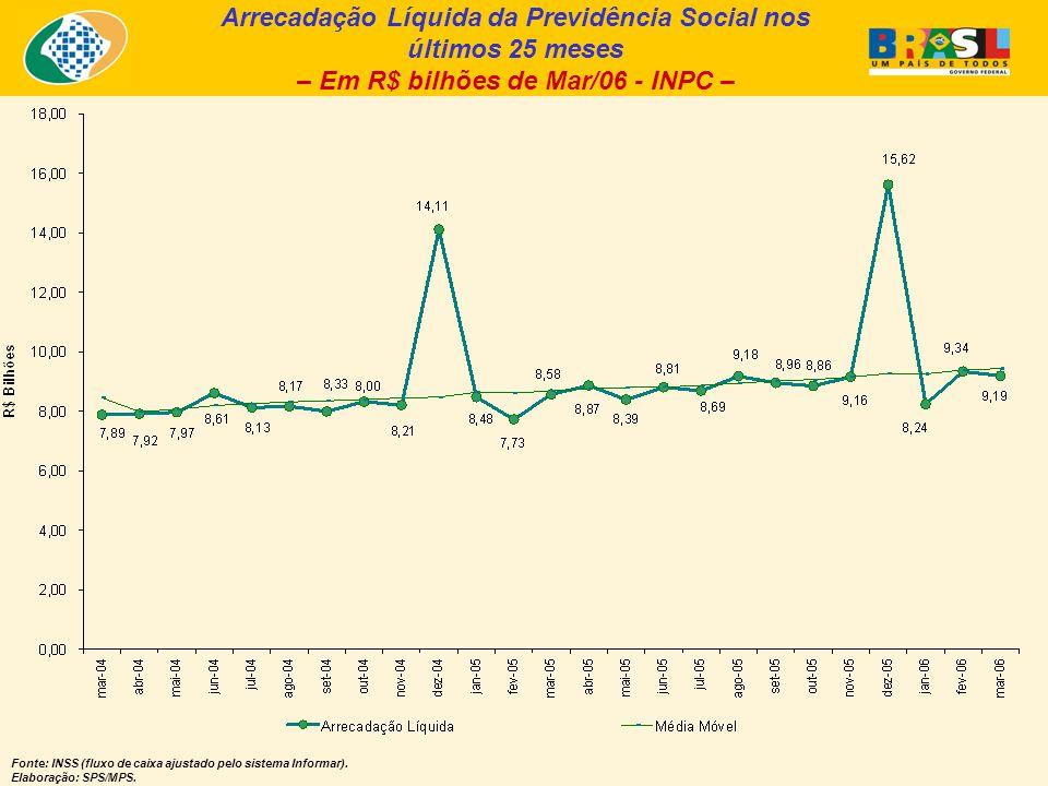 Arrecadação Líquida da Previdência Social nos últimos 25 meses – Em R$ bilhões de Mar/06 - INPC – Fonte: INSS (fluxo de caixa ajustado pelo sistema Informar).