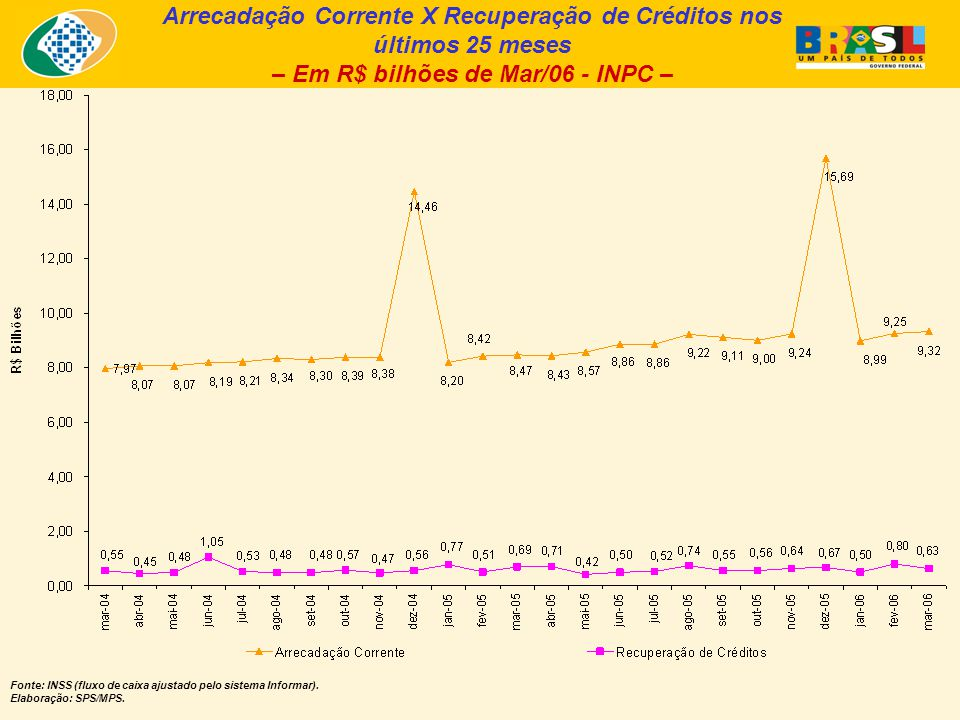 Arrecadação Corrente X Recuperação de Créditos nos últimos 25 meses – Em R$ bilhões de Mar/06 - INPC – Fonte: INSS (fluxo de caixa ajustado pelo siste