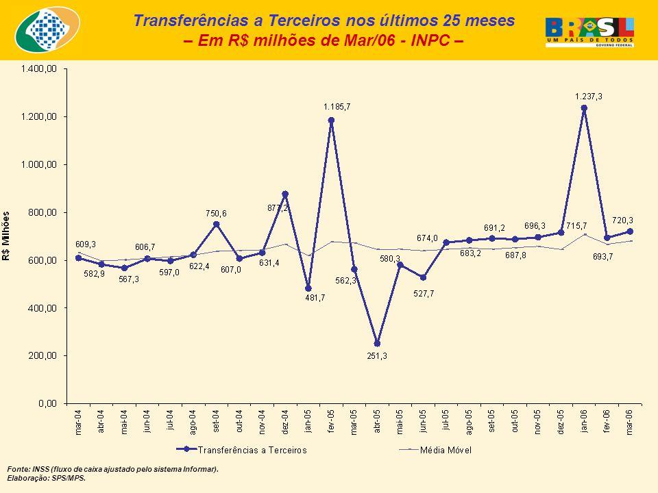 Transferências a Terceiros nos últimos 25 meses – Em R$ milhões de Mar/06 - INPC – Fonte: INSS (fluxo de caixa ajustado pelo sistema Informar). Elabor