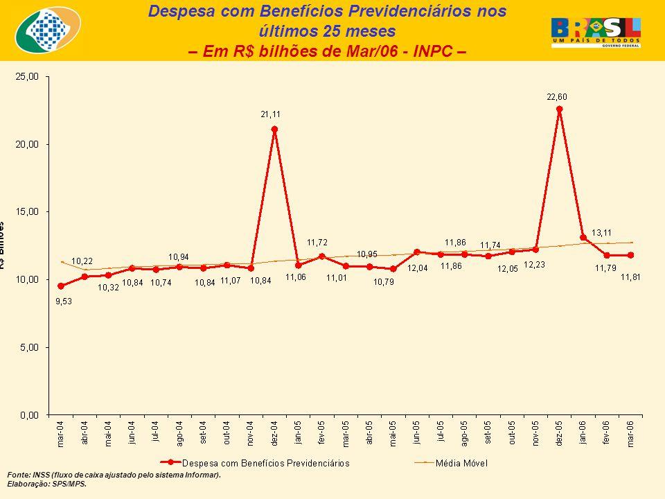 Despesa com Benefícios Previdenciários nos últimos 25 meses – Em R$ bilhões de Mar/06 - INPC – Fonte: INSS (fluxo de caixa ajustado pelo sistema Informar).