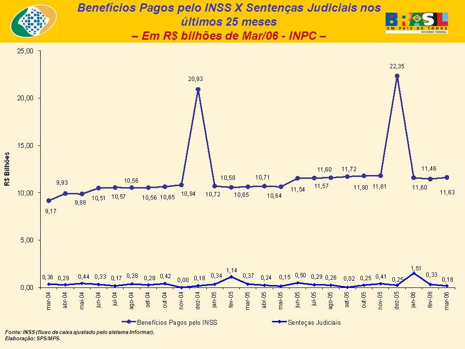 Benefícios Pagos pelo INSS X Sentenças Judiciais nos últimos 25 meses – Em R$ bilhões de Mar/06 - INPC – Fonte: INSS (fluxo de caixa ajustado pelo sistema Informar).
