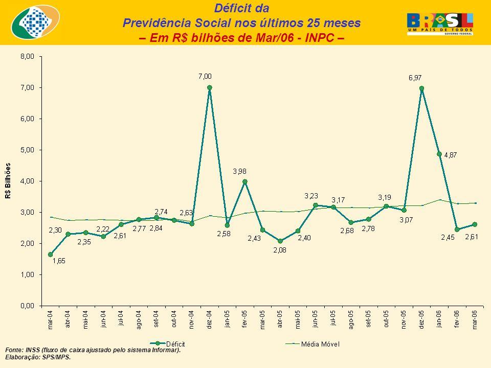 Déficit da Previdência Social nos últimos 25 meses – Em R$ bilhões de Mar/06 - INPC – Fonte: INSS (fluxo de caixa ajustado pelo sistema Informar). Ela