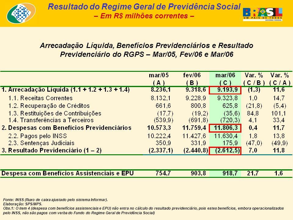 Arrecadação Líquida, Benefícios Previdenciários e Resultado Previdenciário do RGPS – Mar/05, Fev/06 e Mar/06 Fonte: INSS (fluxo de caixa ajustado pelo