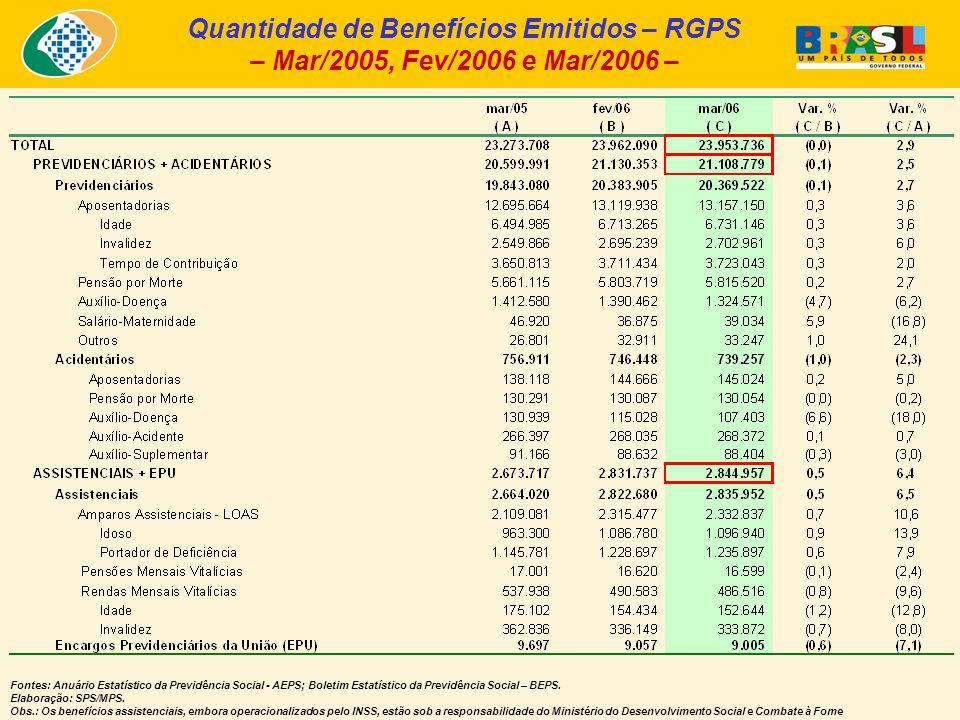 Quantidade de Benefícios Emitidos – RGPS – Mar/2005, Fev/2006 e Mar/2006 – Fontes: Anuário Estatístico da Previdência Social - AEPS; Boletim Estatístico da Previdência Social – BEPS.