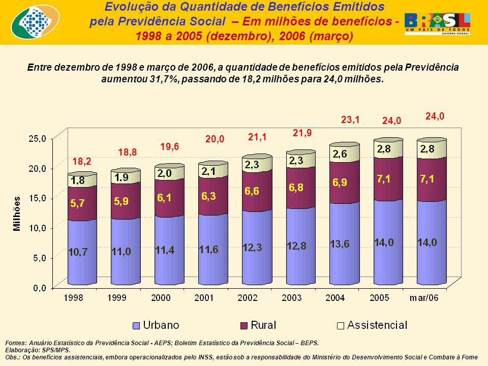 Entre dezembro de 1998 e março de 2006, a quantidade de benefícios emitidos pela Previdência aumentou 31,7%, passando de 18,2 milhões para 24,0 milhões.