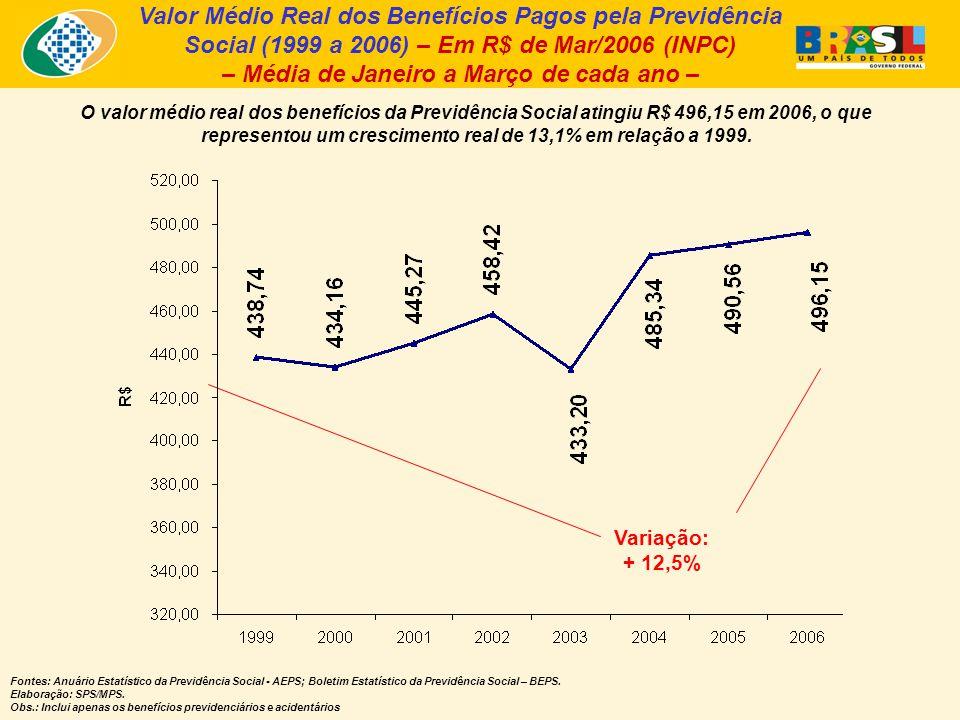 Valor Médio Real dos Benefícios Pagos pela Previdência Social (1999 a 2006) – Em R$ de Mar/2006 (INPC) – Média de Janeiro a Março de cada ano – O valor médio real dos benefícios da Previdência Social atingiu R$ 496,15 em 2006, o que representou um crescimento real de 13,1% em relação a 1999.