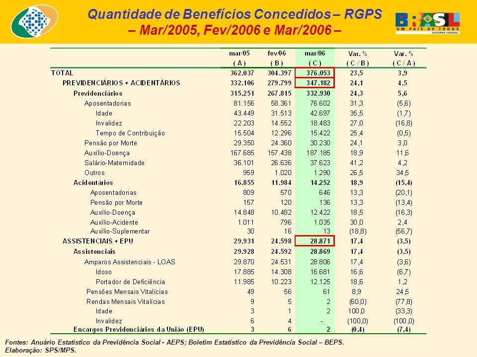 Quantidade de Benefícios Concedidos – RGPS – Mar/2005, Fev/2006 e Mar/2006 – Fontes: Anuário Estatístico da Previdência Social - AEPS; Boletim Estatístico da Previdência Social – BEPS.