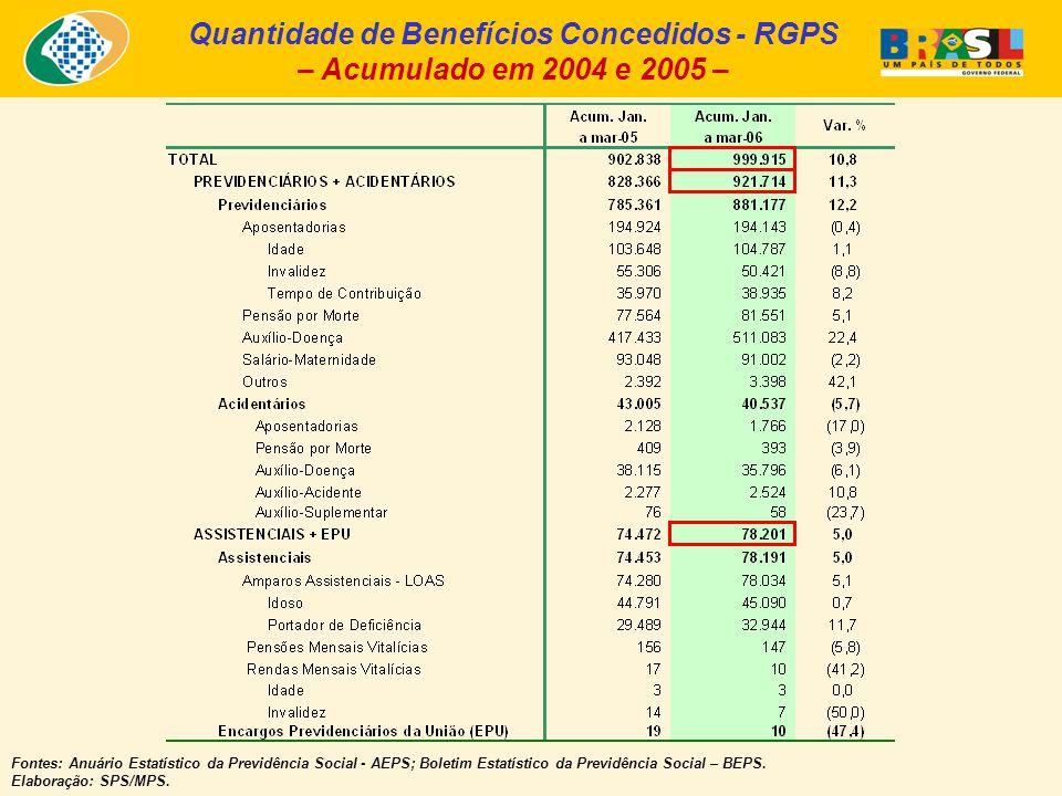 Quantidade de Benefícios Concedidos - RGPS – Acumulado em 2004 e 2005 – Fontes: Anuário Estatístico da Previdência Social - AEPS; Boletim Estatístico da Previdência Social – BEPS.