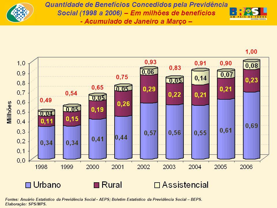 Quantidade de Benefícios Concedidos pela Previdência Social (1998 a 2006) – Em milhões de benefícios - Acumulado de Janeiro a Março – Fontes: Anuário