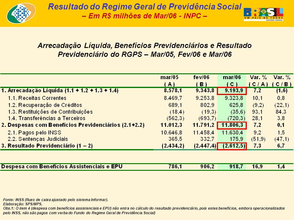 Arrecadação Líquida, Benefícios Previdenciários e Resultado Previdenciário do RGPS – Mar/05, Fev/06 e Mar/06 Resultado do Regime Geral de Previdência
