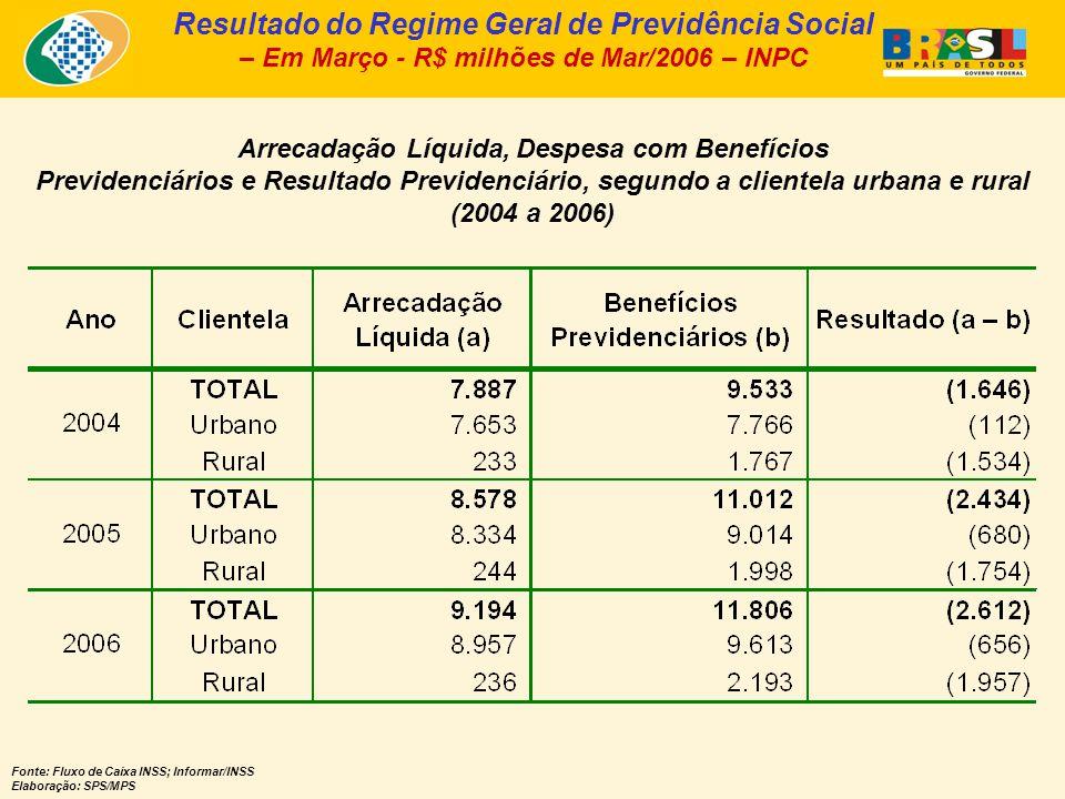 Arrecadação Líquida, Despesa com Benefícios Previdenciários e Resultado Previdenciário, segundo a clientela urbana e rural (2004 a 2006) Fonte: Fluxo