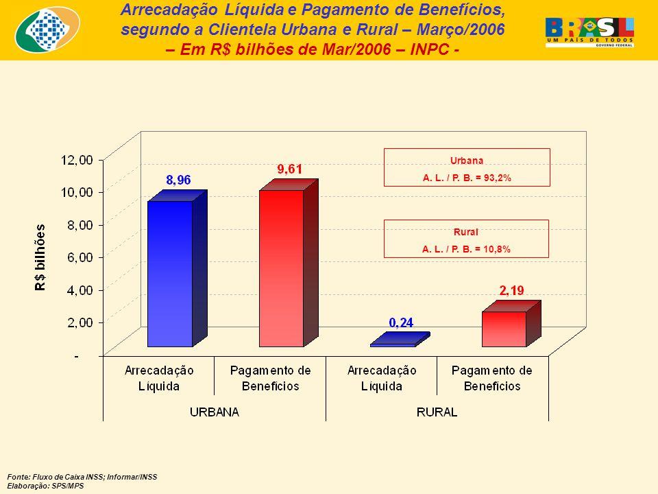 Arrecadação Líquida e Pagamento de Benefícios, segundo a Clientela Urbana e Rural – Março/2006 – Em R$ bilhões de Mar/2006 – INPC - Fonte: Fluxo de Ca