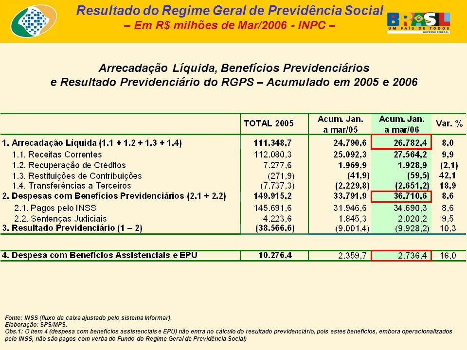 Arrecadação Líquida, Benefícios Previdenciários e Resultado Previdenciário do RGPS – Acumulado em 2005 e 2006 Resultado do Regime Geral de Previdência Social – Em R$ milhões de Mar/2006 - INPC – Fonte: INSS (fluxo de caixa ajustado pelo sistema Informar).