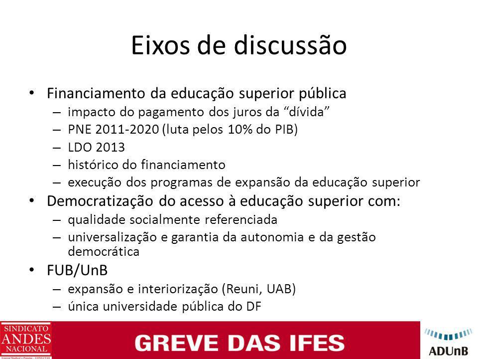 """Eixos de discussão Financiamento da educação superior pública – impacto do pagamento dos juros da """"dívida"""" – PNE 2011-2020 (luta pelos 10% do PIB) – L"""