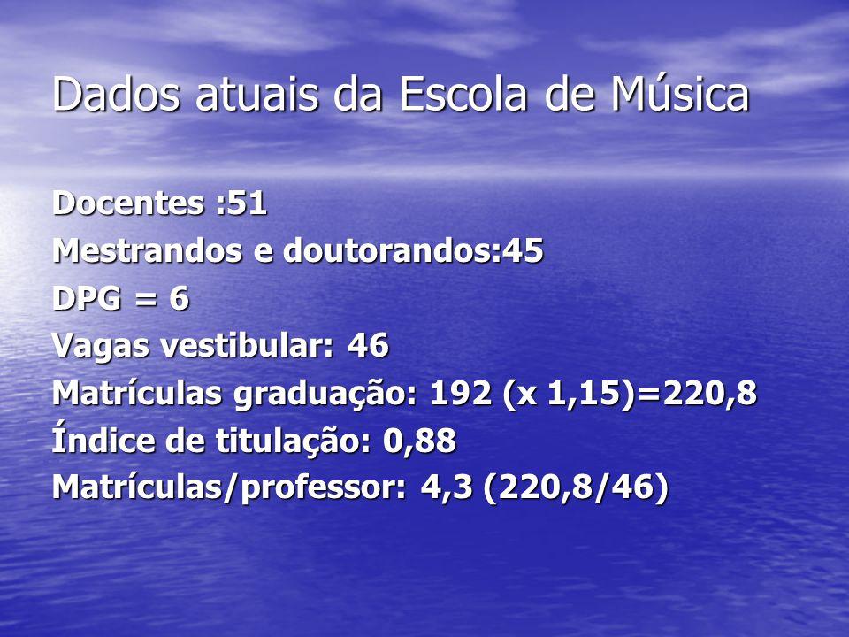 Dados atuais da Escola de Música Docentes :51 Mestrandos e doutorandos:45 DPG = 6 Vagas vestibular: 46 Matrículas graduação: 192 (x 1,15)=220,8 Índice de titulação: 0,88 Matrículas/professor: 4,3 (220,8/46)