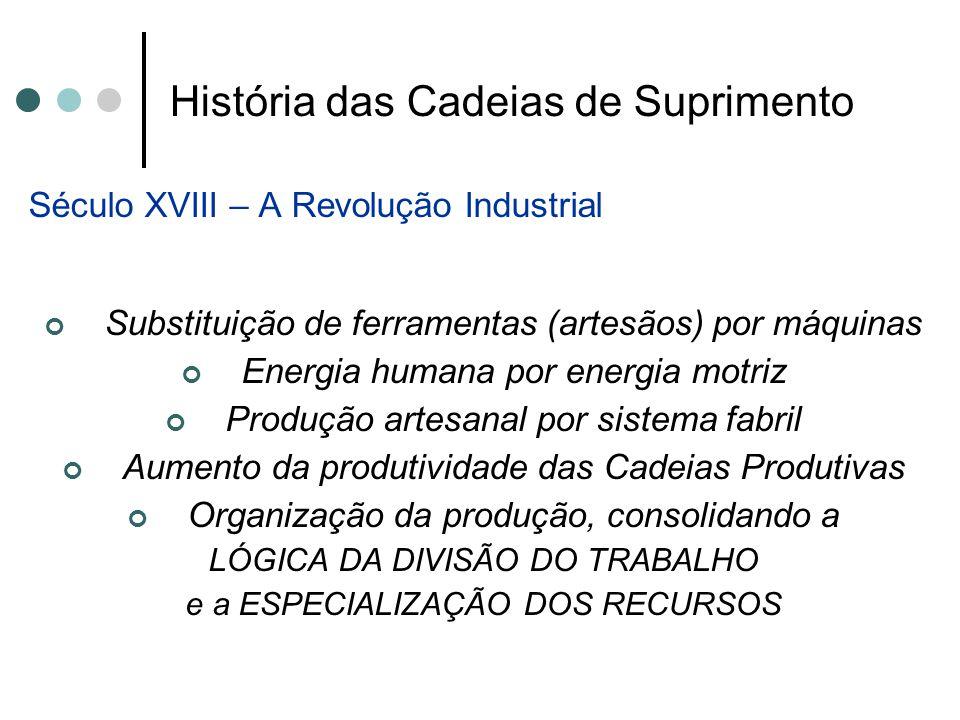 História das Cadeias de Suprimento Século XVIII – A Revolução Industrial Substituição de ferramentas (artesãos) por máquinas Energia humana por energi