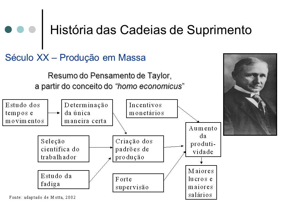 """História das Cadeias de Suprimento Século XX – Produção em Massa Resumo do Pensamento de Taylor, a partir do conceito do """"homo economicus"""""""