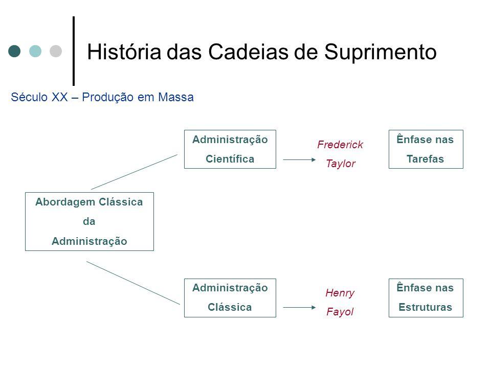 História das Cadeias de Suprimento Século XX – Produção em Massa Abordagem Clássica da Administração Científica Administração Clássica Ênfase nas Tare