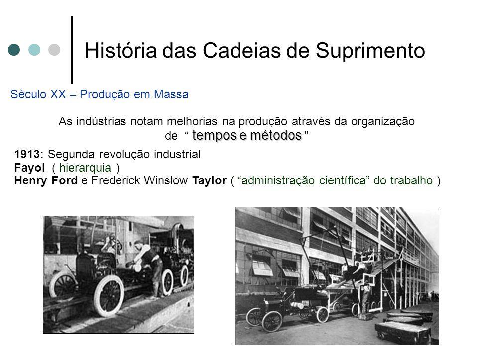 História das Cadeias de Suprimento Século XX – Produção em Massa As indústrias notam melhorias na produção através da organização tempos e métodos de