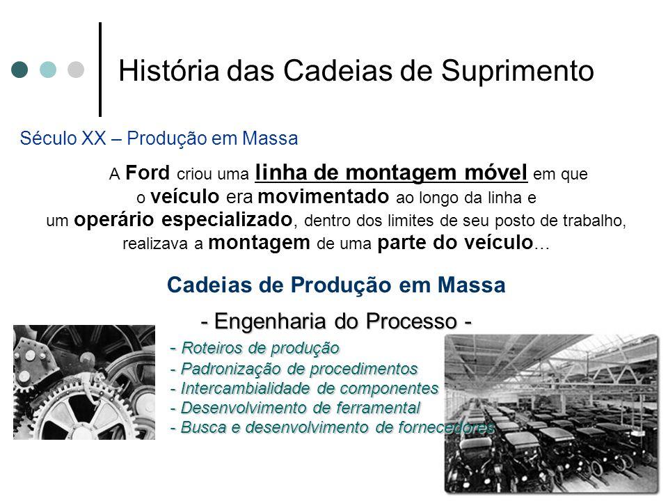 História das Cadeias de Suprimento Século XX – Produção em Massa A Ford criou uma linha de montagem móvel em que o veículo era movimentado ao longo da
