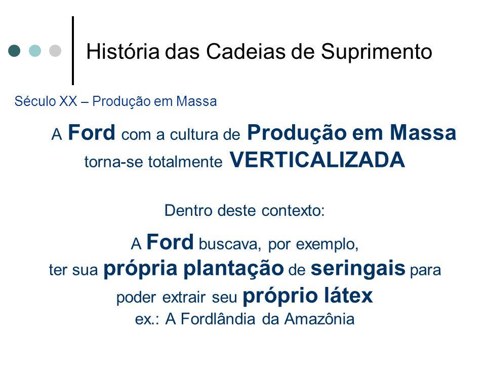 História das Cadeias de Suprimento Século XX – Produção em Massa A Ford com a cultura de Produção em Massa torna-se totalmente VERTICALIZADA Dentro de