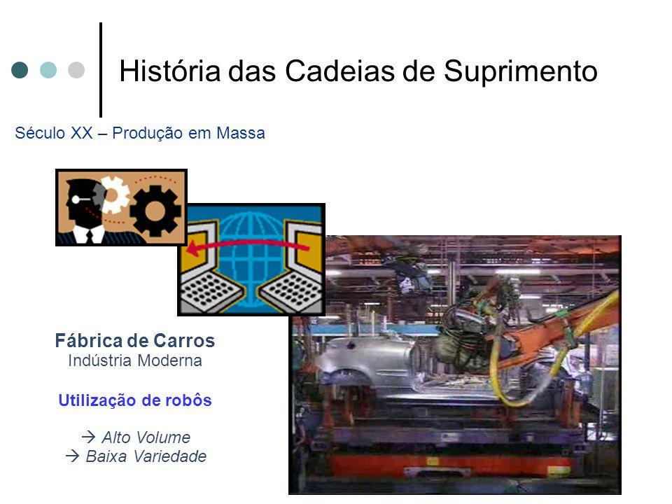 História das Cadeias de Suprimento Fábrica de Carros Indústria Moderna Utilização de robôs  Alto Volume  Baixa Variedade Século XX – Produção em Mas