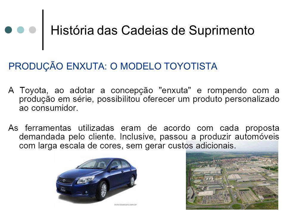 História das Cadeias de Suprimento PRODUÇÃO ENXUTA: O MODELO TOYOTISTA A Toyota, ao adotar a concepção