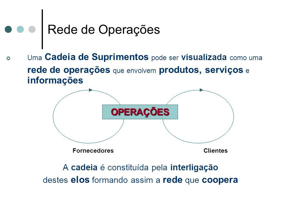 Rede de Operações Uma Cadeia de Suprimentos pode ser visualizada como uma rede de operações que envolvem produtos, serviços e informações A cadeia é c