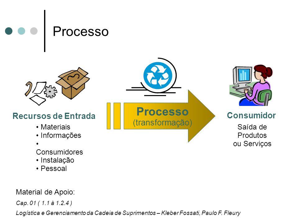 Processo Consumidor Recursos de Entrada Processo (transformação) Materiais Informações Consumidores Instalação Pessoal Saída de Produtos ou Serviços M