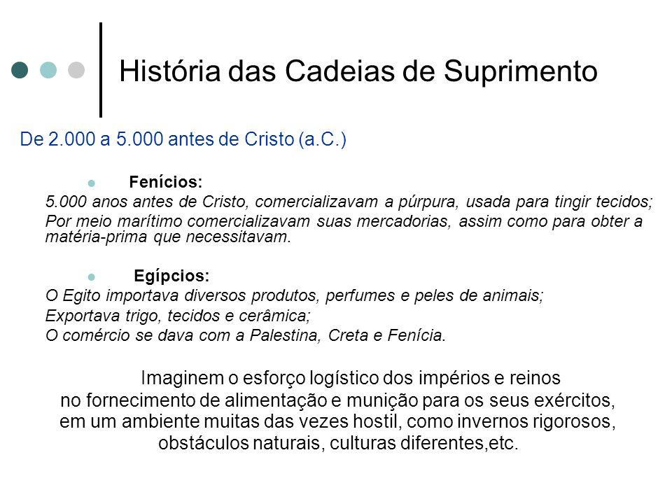 História das Cadeias de Suprimento De 2.000 a 5.000 antes de Cristo (a.C.) Fenícios: 5.000 anos antes de Cristo, comercializavam a púrpura, usada para