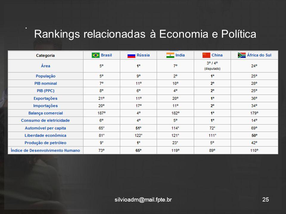 Rankings relacionadas à Economia e Política. silvioadm@mail.fpte.br25