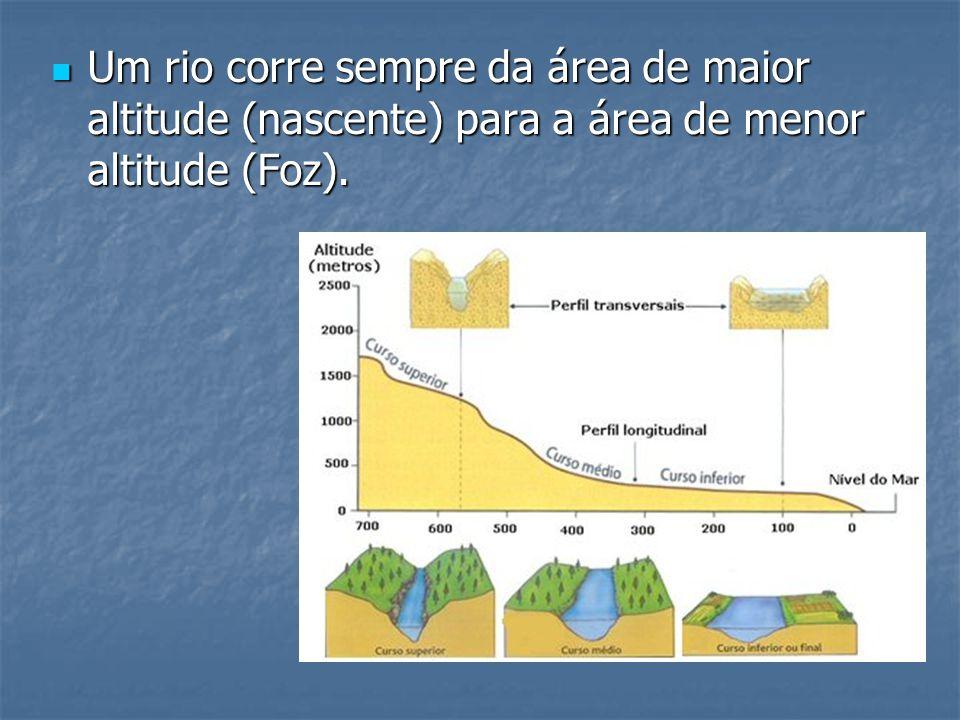 Um rio corre sempre da área de maior altitude (nascente) para a área de menor altitude (Foz). Um rio corre sempre da área de maior altitude (nascente)