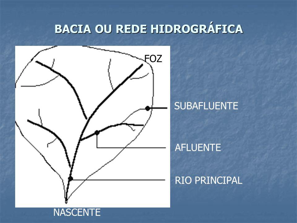BACIA OU REDE HIDROGRÁFICA SUBAFLUENTE AFLUENTE RIO PRINCIPAL NASCENTE FOZ