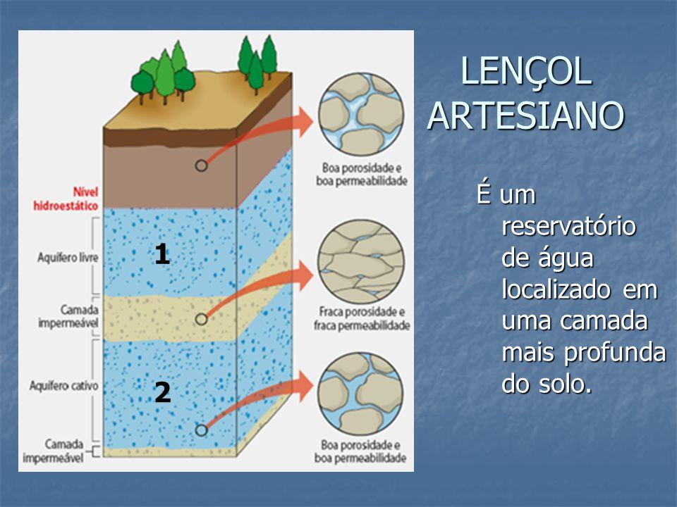 LENÇOL ARTESIANO 1 2 É um reservatório de água localizado em uma camada mais profunda do solo.