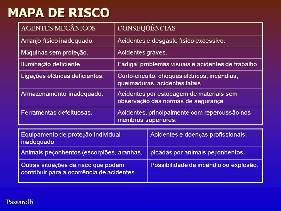 Passarelli MAPA DE RISCO AGENTES MECÂNICOSCONSEQÜÊNCIAS Arranjo f í sico inadequado.Acidentes e desgaste f í sico excessivo.