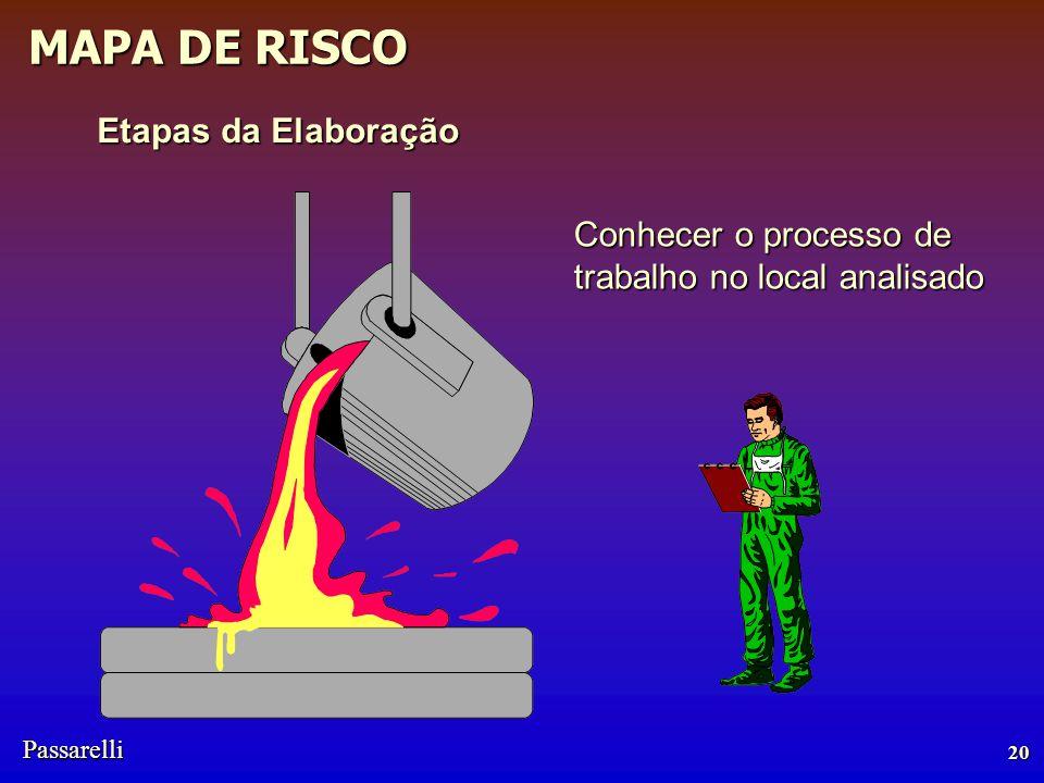 Passarelli MAPA DE RISCO 20 Conhecer o processo de trabalho no local analisado Etapas da Elaboração