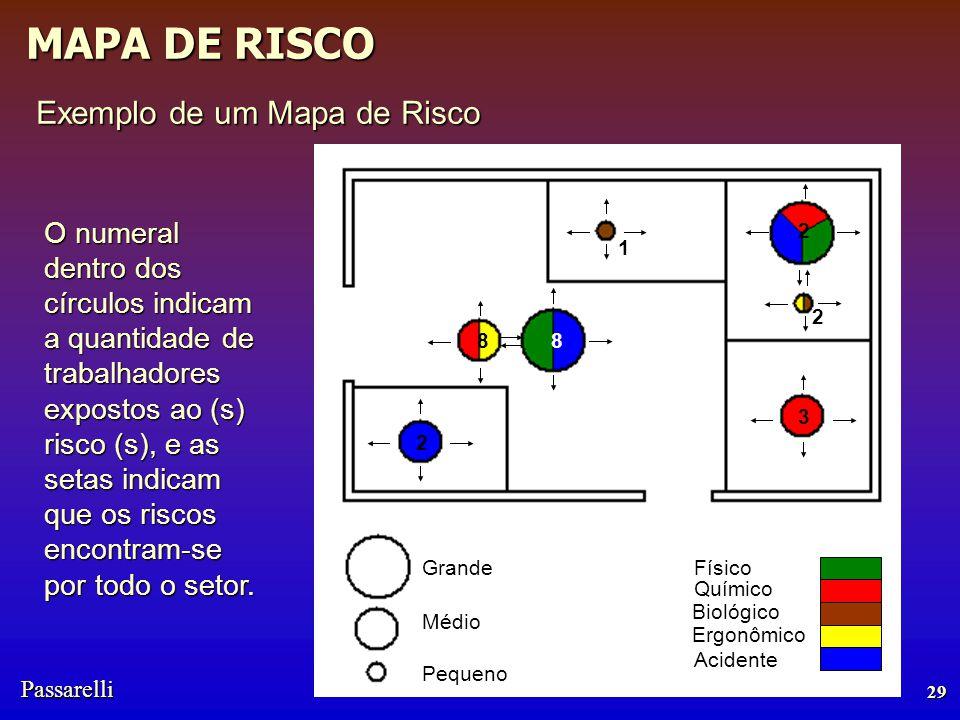 Passarelli MAPA DE RISCO 29 Exemplo de um Mapa de Risco Grande Médio Pequeno Químico Físico Biológico Ergonômico Acidente 1 8 2 3 8 2 2 O numeral dentro dos círculos indicam a quantidade de trabalhadores expostos ao (s) risco (s), e as setas indicam que os riscos encontram-se por todo o setor.