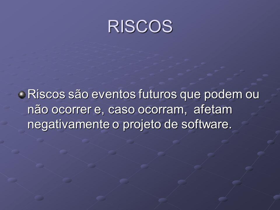 RISCOS Riscos são eventos futuros que podem ou não ocorrer e, caso ocorram, afetam negativamente o projeto de software.