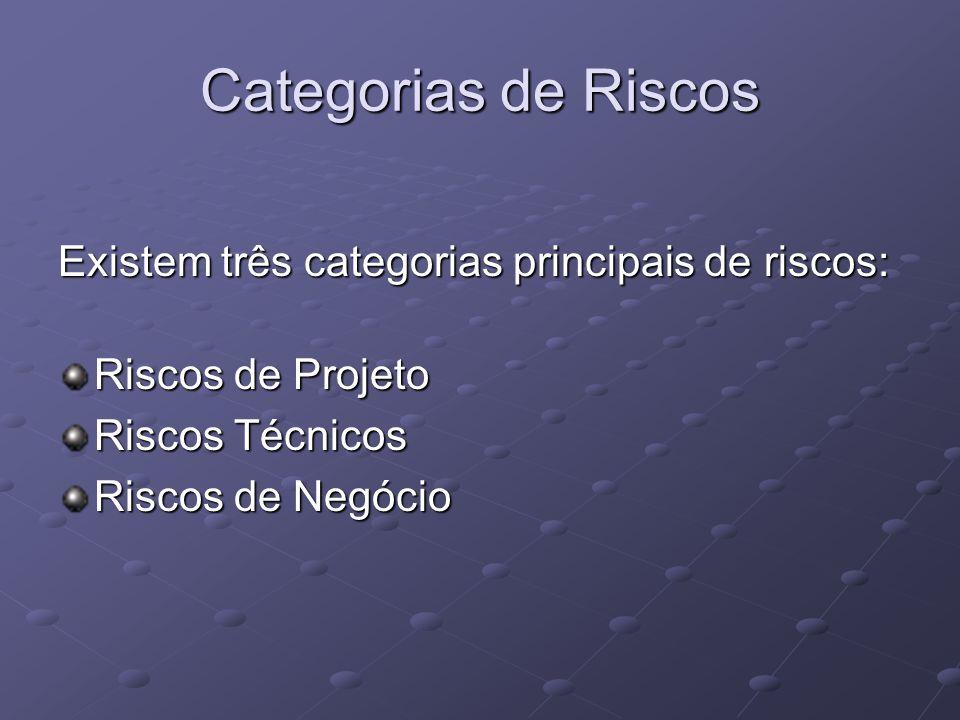 Categorias de Riscos Existem três categorias principais de riscos: Riscos de Projeto Riscos Técnicos Riscos de Negócio