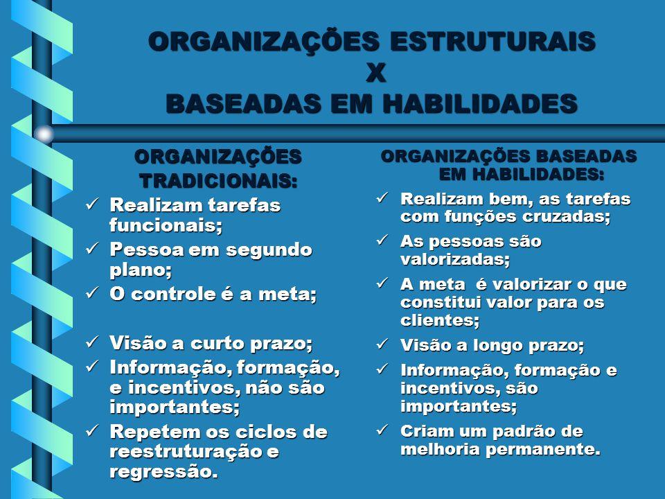 ORGANIZAÇÕES ESTRUTURAIS X BASEADAS EM HABILIDADES ORGANIZAÇÕESTRADICIONAIS: Realizam tarefas funcionais; Realizam tarefas funcionais; Pessoa em segun