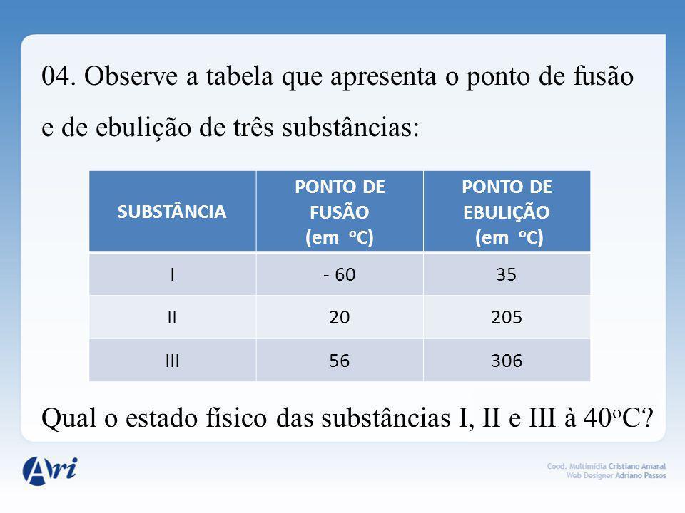 04. Observe a tabela que apresenta o ponto de fusão e de ebulição de três substâncias: Qual o estado físico das substâncias I, II e III à 40 o C? SUBS