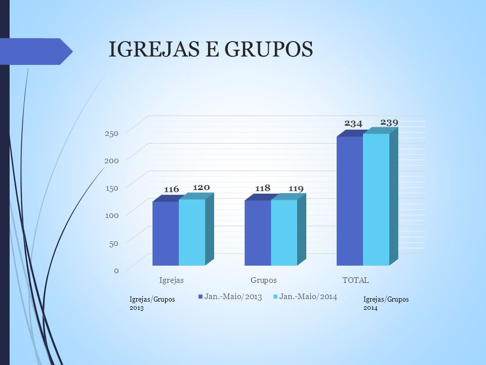 IGREJAS E GRUPOS Igrejas/Grupos 2013 Igrejas/Grupos 2014