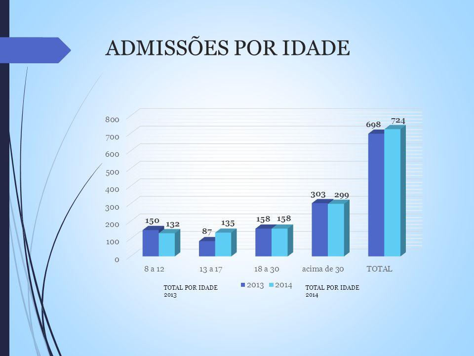 ADMISSÕES POR IDADE TOTAL POR IDADE 2013 TOTAL POR IDADE 2014